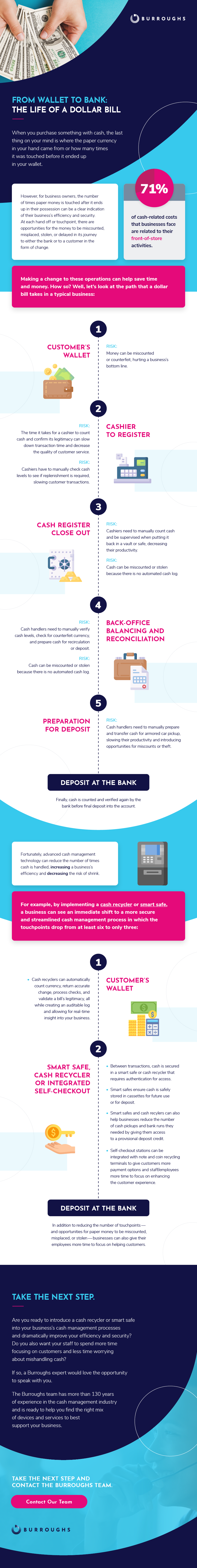 From Wallet to Bank: The Life of a Dollar Bill infographic